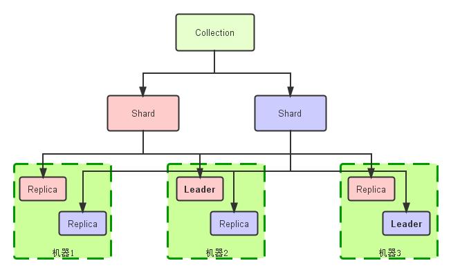 索引(collection)的逻辑图